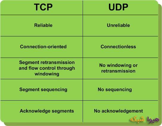 TCP-&-UDP
