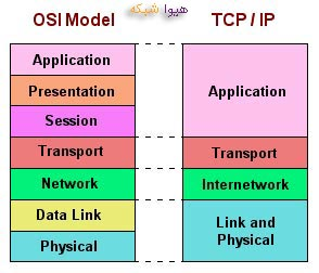 TCP/IP-&-OSI