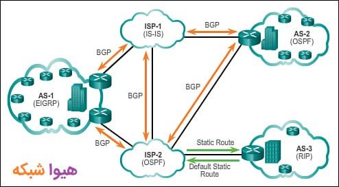 پروتکل های مسیریابی