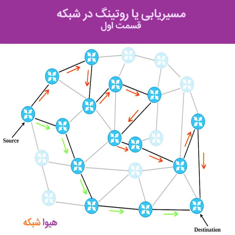 مسیریابی یا روتینگ در شبکه چیست؟