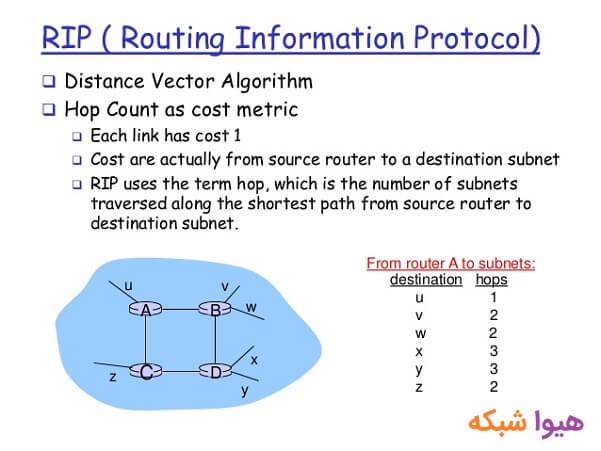 پروتکل های مسیریابی - RIP