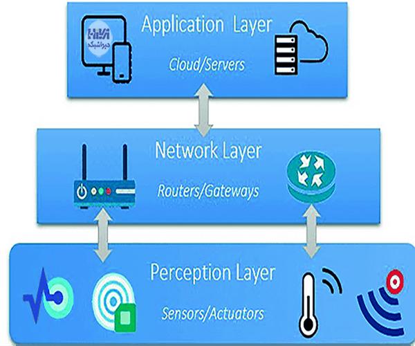 معماری سه لایه IoT