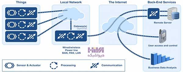 ساختار اینترنت اشیا