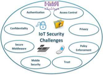 چالش های امنیت اینترنت اشیا