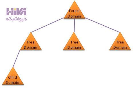 ایجاد ساختار سازمانی در اکتیو دایرکتوری