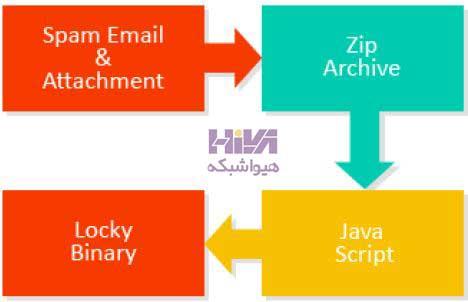 جاوا اسکریپت در باج افزار locky
