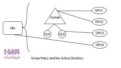 گروپ پالسی چیست و چطور می توان از آن استفاده کرد؟