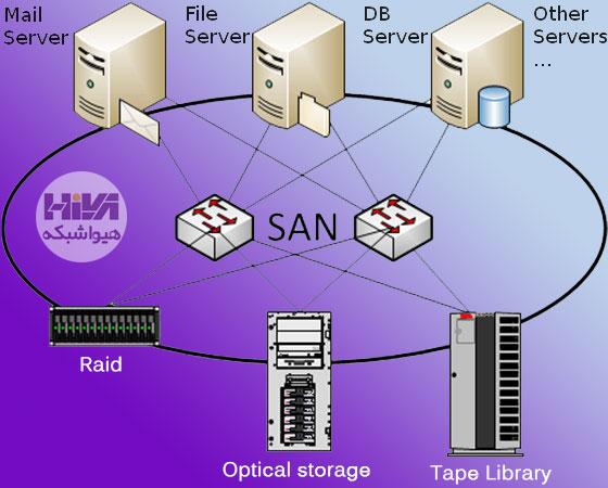 san storage